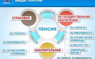 Какие пенсии существуют в россии