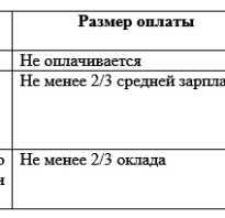 Административный отпуск по инициативе работодателя оплата
