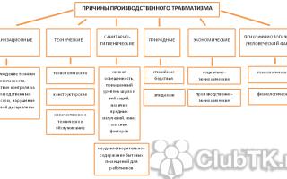 Виды производственных травм